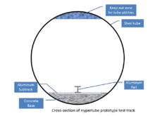Hyperloop Pod Competition Wikipedia