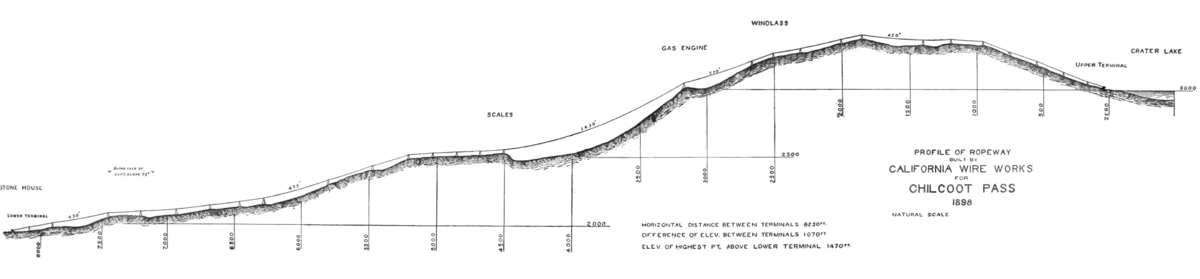 Chilkoot Trail Elevation Map.Chilkoot Trail Tramways Wikipedia