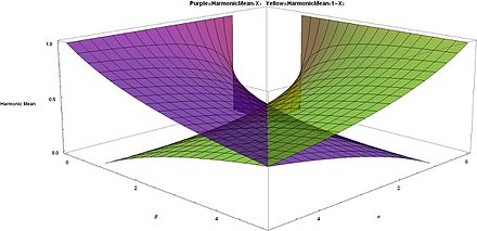 Harmonic Means for Beta distribution Purple = H(X), Yellow = H(1 - X), larger values a and b in front Harmonic Means for Beta distribution Purple=H(X), Yellow=H(1-X), larger values alpha and beta in front - J. Rodal.jpg