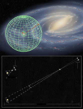 Cosmic distance ladder - Hubble precision stellar distance measurement has been extended 10 times further into the Milky Way.