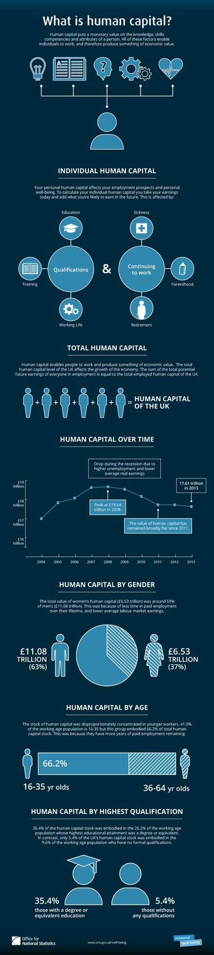 Human capital infographic Human capital.png