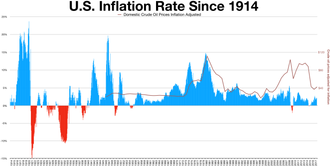 United States Consumer Price Index - US inflation rate