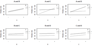 Factorial experiment - Interaction plots for Montgomery filtration experiment