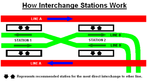 Two line two station cross-platform interchange layout