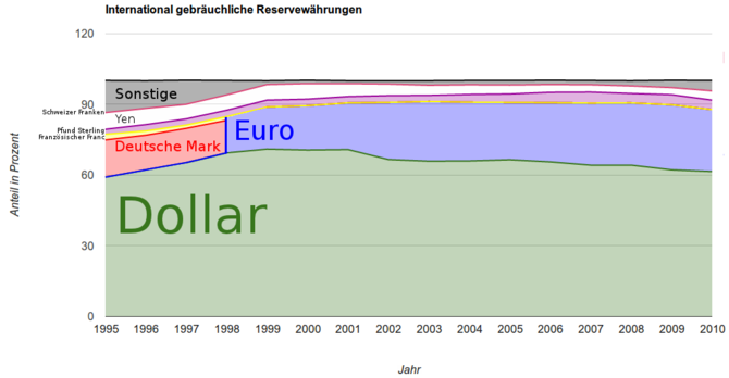 English: Percentage of global currency reserve...