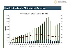 revenue online ireland property tax