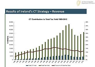 Taxation in the Republic of Ireland - Irish Corporation Tax as a % Total Irish Tax has between between 10% to 16% of Total Irish Tax. Source: Department of Finance (Ireland)