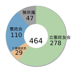 Japanese general election, 1920 - Image: Japanese General election, 1920 ja