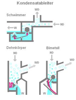 Kondensatableiter – Wikipedia