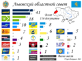 Lvov Oblast local election, 2010.png