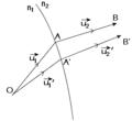 Malus theorem.png