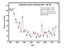 Lowest value of ozone measured by TOMS each year in the ozone hole