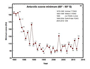 Ozone depletion - Lowest value of ozone measured by TOMS each year in the ozone hole