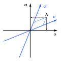 Minkowski diagram-asymmetric.png
