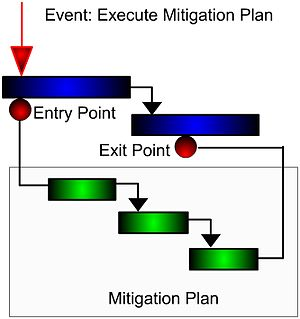 Event chain methodology - Mitigation plan