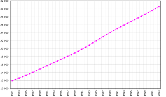 Demographics of Morocco - Population of Morocco in thousands from 1961–2003 (FAO, 2005)