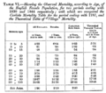 Mortality table TR Edmonds.png