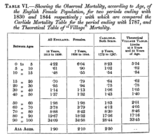 Female mortality life tables compared, from an 1852 paper by Thomas Rowe Edmonds Mortality table TR Edmonds.png