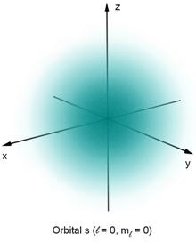 Een symmetrische blauwe wolk die van binnen naar buiten in intensiteit afneemt