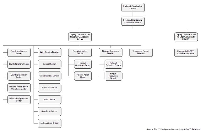 Create An Organizational Chart: Organizational Chart of the CIA7s National Clandestine ,Chart