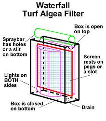 Algae scrubber - Wikipedia