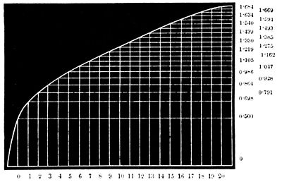 PSM V31 D334 Parabolic curve representing height increase by age.jpg