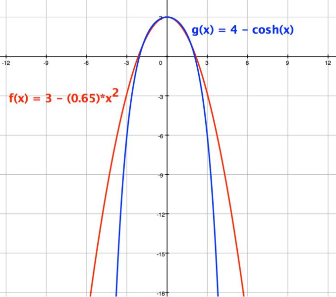 File:Parabola graphed against a catenary upside-down, zoomed out.png