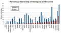 Percentage Ownership of Handguns and Firearms by Country in 2004-2005.png