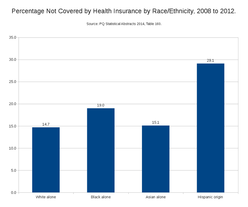 Percentage not Covered by Health Insurance by Race-Ethnicity - 2008 to 2012.png