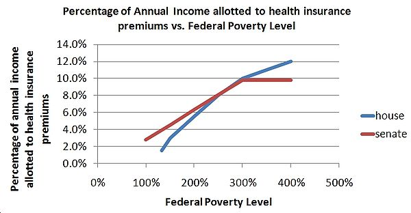 """the relation of federalism and poverty in the us Why is the federal poverty line so far off are those with incomes slightly above the poverty threshhold not """"poor people,"""" as most of us would understand it."""