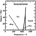 Phase diagram of praseodymium (1975).png