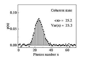 Coherent states - Figure 4:  The probability of detecting n photons, the photon number distribution, of the coherent state in Figure 3. As is necessary for a Poissonian distribution the mean photon number is equal to the variance of the photon number distribution. Bars refer to theory, dots to experimental values.
