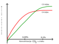 Photosynthesis - CO2 concentration graph-bs.png