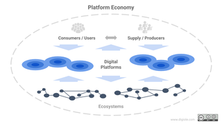 Platform economy Economic and social activity facilitated by technological platforms