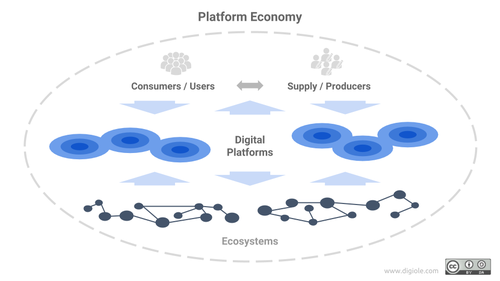 Multi sided platform business model examples
