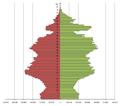 PopulationPyramideDonetskOblast2014.PNG