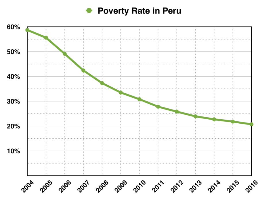 Poverty Rate in Peru