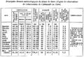 Principales données météorologiques du climat du Caire - 1904.png