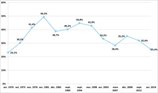 Graphique démontrant l'évolution du pourcentage que voix que le Parti québécois a recueilli depuis sa fondation.