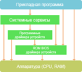 RTOS Architecture 2.png