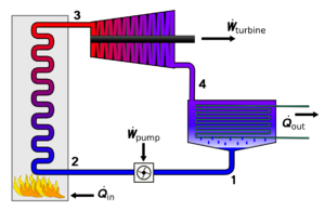 Rankine cycle - Physical layout of the four main devices used in the Rankine cycle