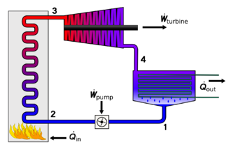 Rankine cycle - Physical layout of the four main devices used in the Rankine cycle. 1. Pump 2. Boiler 3. Turbine 4. Condenser