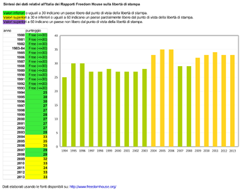 Dati di Freedom House sulla libertà di stampa in Italia nel periodo 1980-2013