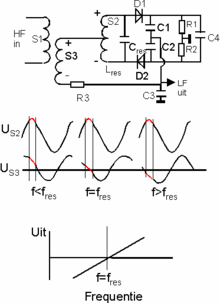 Simple Fm Transmitter And Receiver Circuit Diagram | Detector Radio Wikipedia