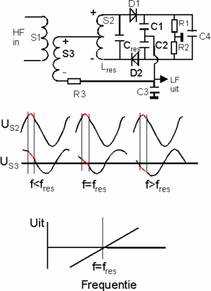 Detector (radio) -  A ratio detector using solid-state diodes