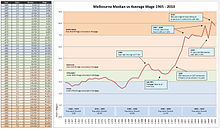 Melbourne House Prices and Wages 1965 to 2010
