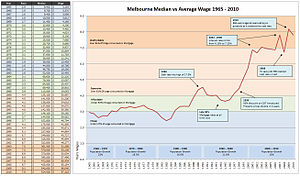 Real estate bubble - Ratio of Melbourne median house prices to Australian annual wages, 1965 to 2010
