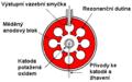 Resonant Cavity Magnetron Diagram CS.PNG