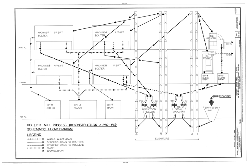 file roller mill process  reconstruction c  1890-1910  schematic flow diagram