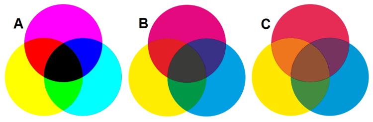Síntesis sustractiva de color - Wikipedia, la enciclopedia libre